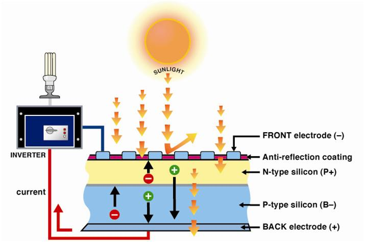 How does Solar PV work